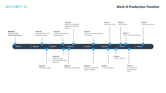 Mark-II-Production-Timeline